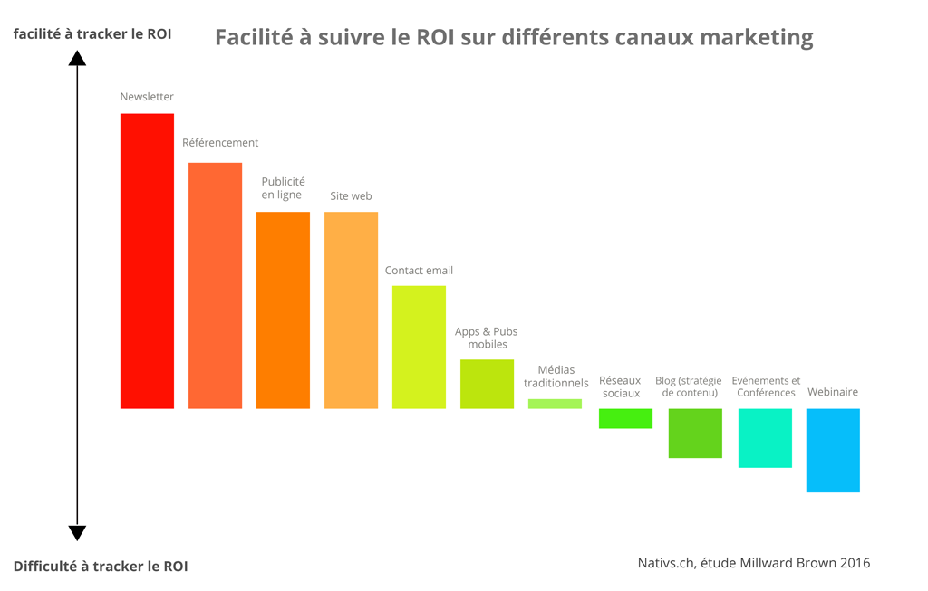 Tracking-de-conversion-canaux-strategie-digital-marketing-Nativs