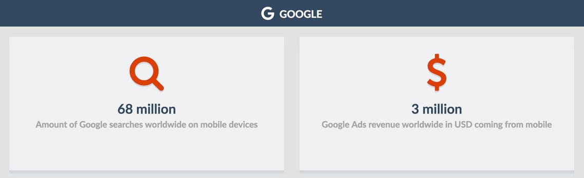statistiques google adwords mobile